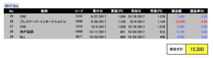 2017年10月投資成績
