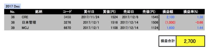 2017年12月投資成績