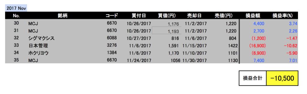 2017年11月投資成績