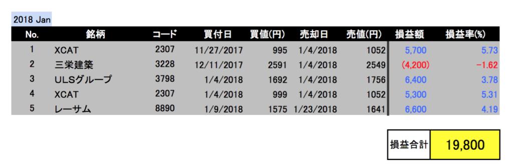 2018年1月投資成績