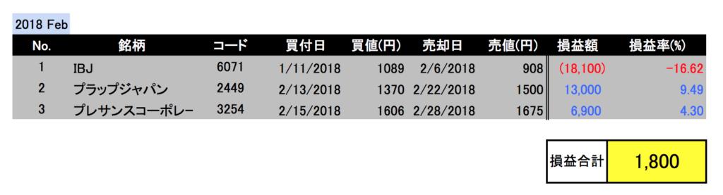 2018年2月投資成績