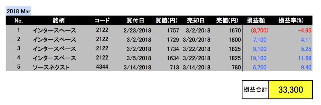 2018年3月投資成績