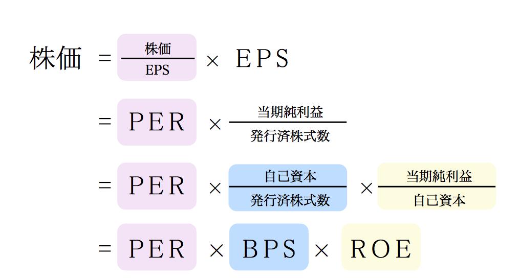 株価の分解式