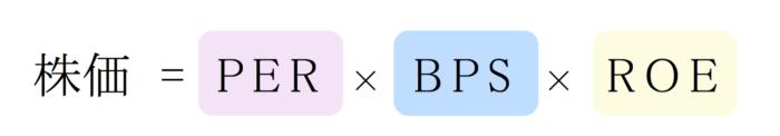 株価 = PER × BPS × ROE