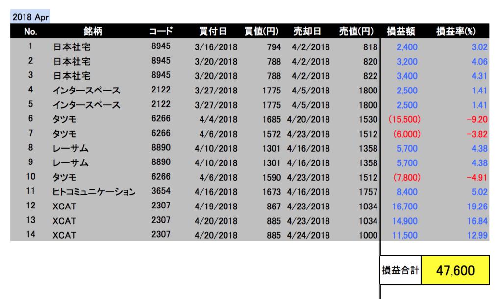 2018年4月投資成績
