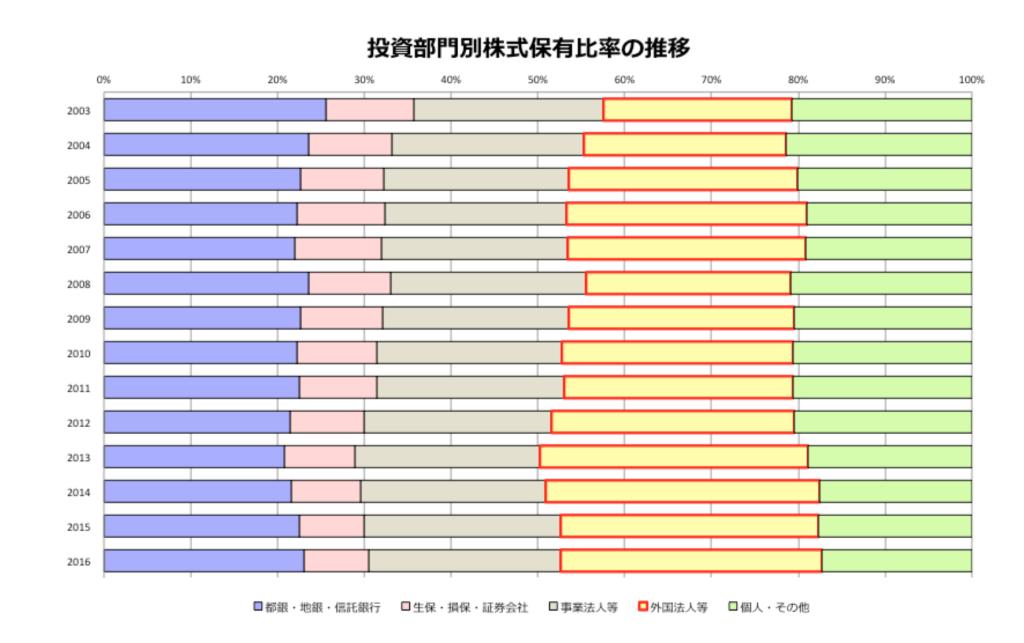 http://www.jpx.co.jp/markets/statistics-equities/examination/01.html
