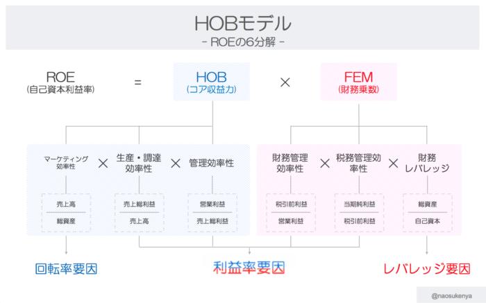 ROE6分解 | HOBモデル
