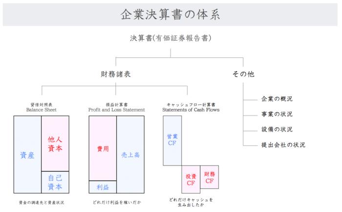企業決算書の体系
