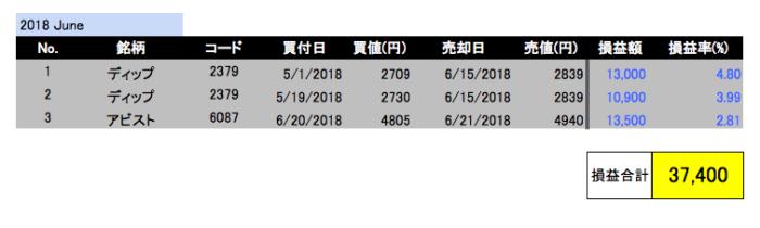 2018年6月投資成績