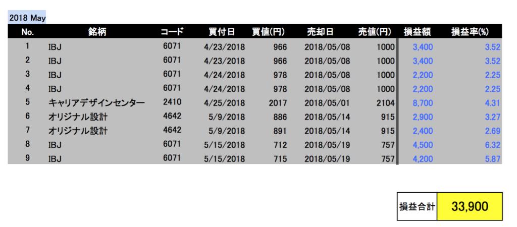 2018年5月投資成績