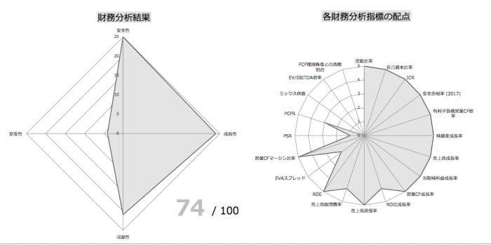 財務分析指標