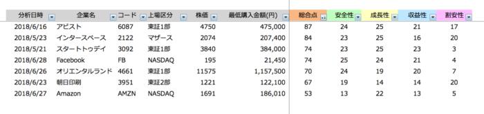 財務分析結果リスト