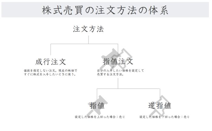 株式売買の注文方法の体系