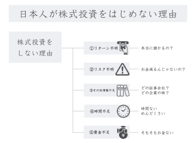 日本人が株式投資をはじめない理由