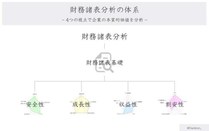 財務諸表分析の体系