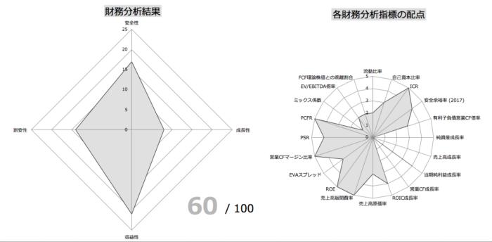 P&G 財務指標分析①