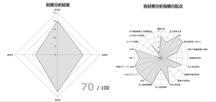 Apple財務指標分析①