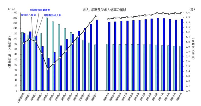 出典:厚生労働省「一般職業紹介状況(平成30年4月分)について」