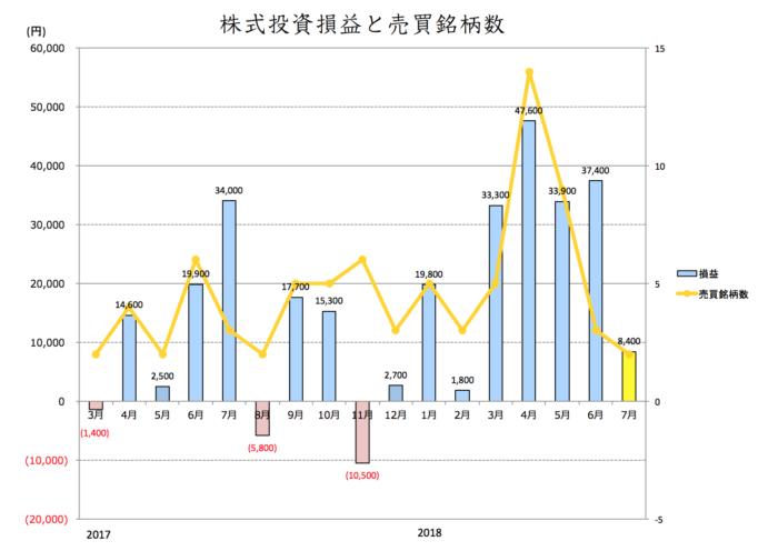株式投資損益と売買銘柄数