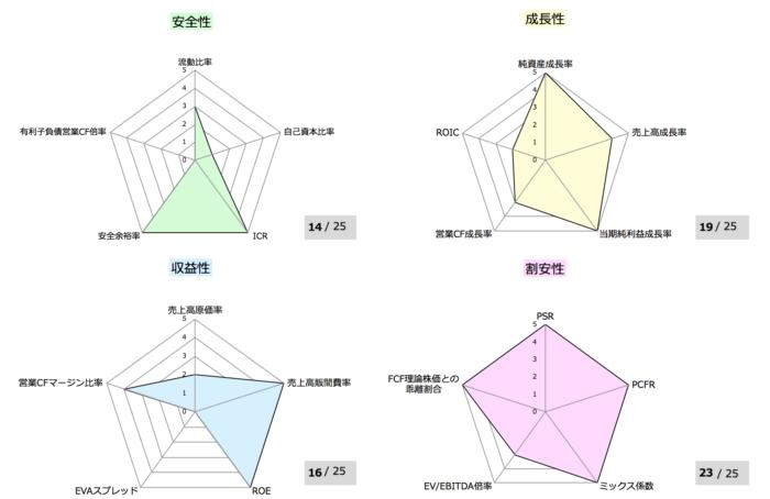 ソフトバンクグループ財務指標分析②