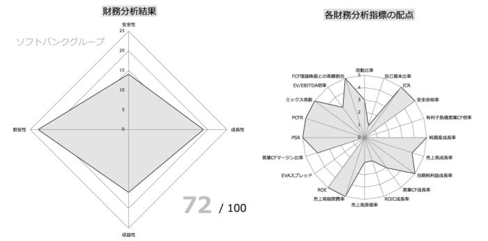 ソフトバンクグループ財務指標分析①