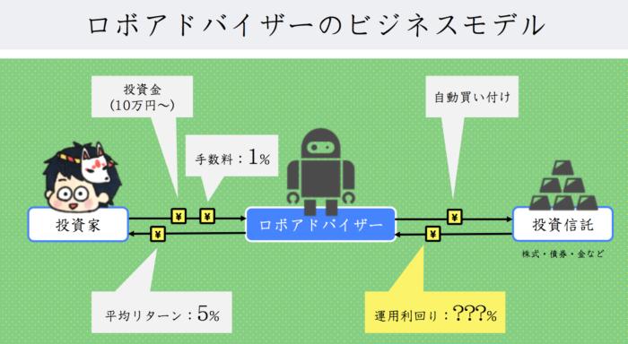ロボアドバイザーのビジネスモデル