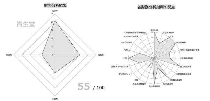 資生堂 財務指標分析①