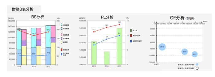 花王:財務3表分析