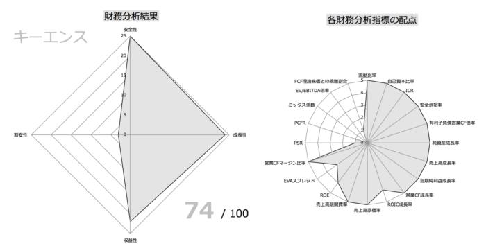キーエンス財務指標分析①