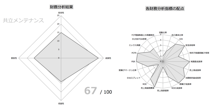 共立メンテナンス財務指標分析