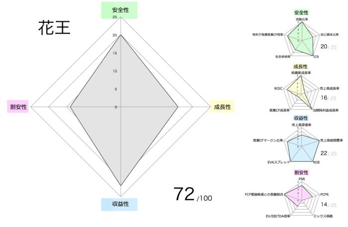 花王:財務指標分析