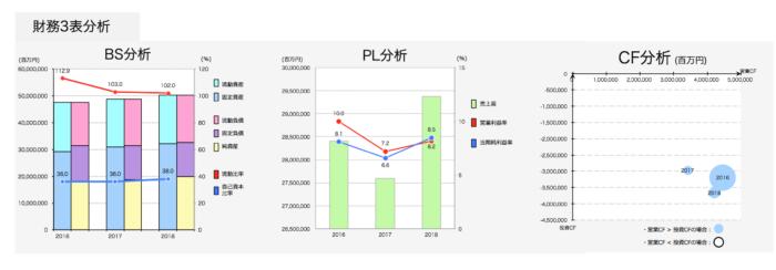 トヨタ自動車:財務3表分析