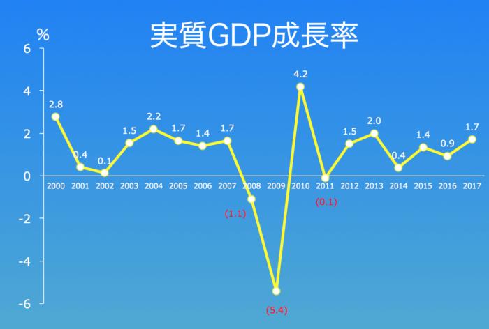 実質GDPの成長率