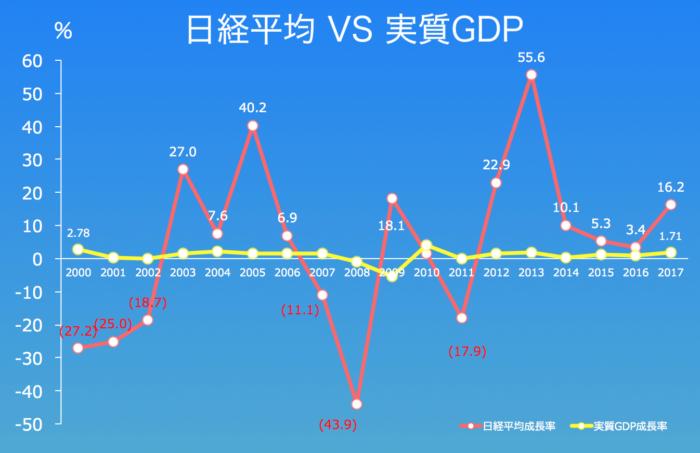 日経平均VS実質GDP