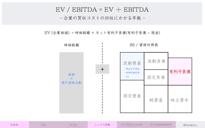 【財務指標】EVの定義