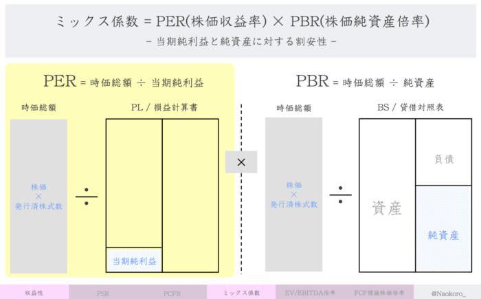 【財務指標】PER(株価収益率)の定義