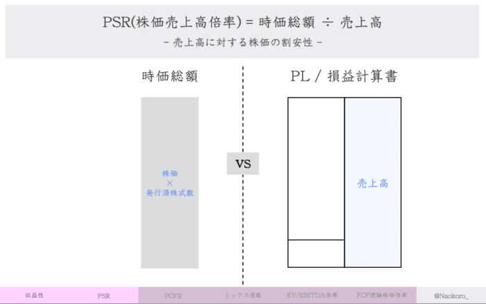 【財務指標】 PSRの定義