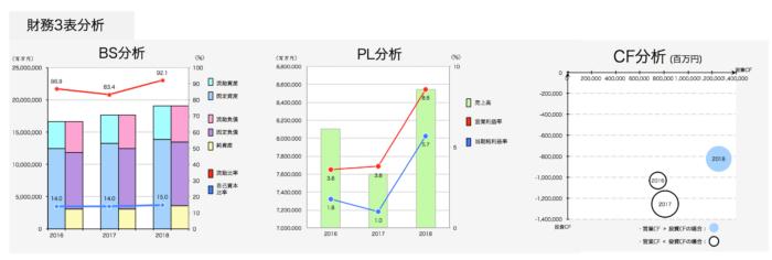 ソニーの財務3表分析