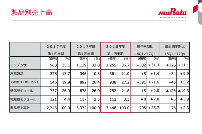 出典:村田製作所 2018年第1四半期決算資料