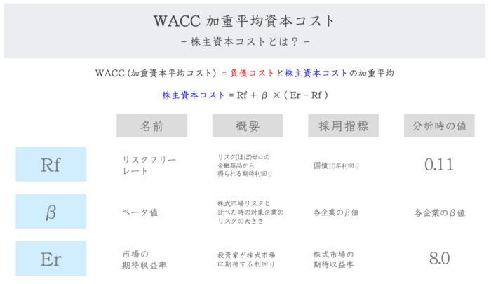 WACC 株主資本コストとは?