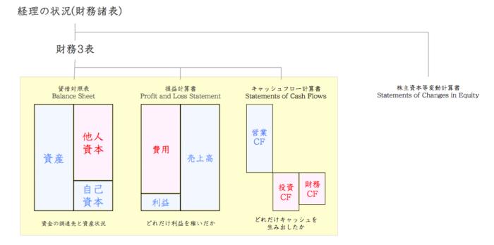 財務3表(BA・PL・CF)
