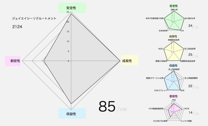 【バフェット銘柄】ジェイエイシーリクルートメント(2124)