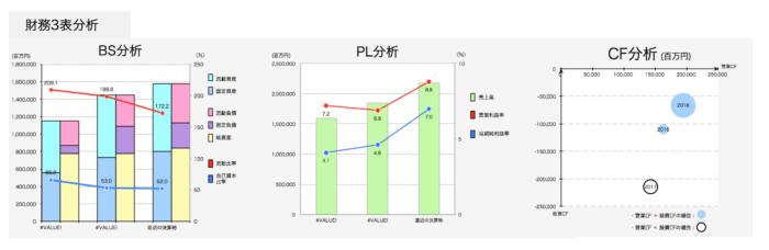 財務3表(BS・PL・CF)