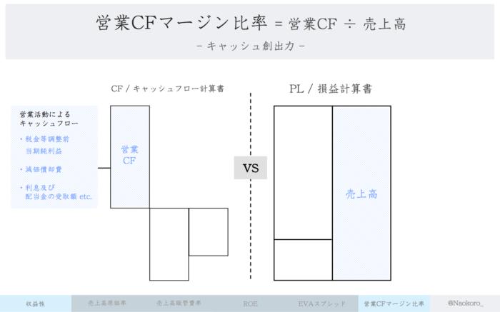 【財務指標】営業キャッシュマージン比率の定義