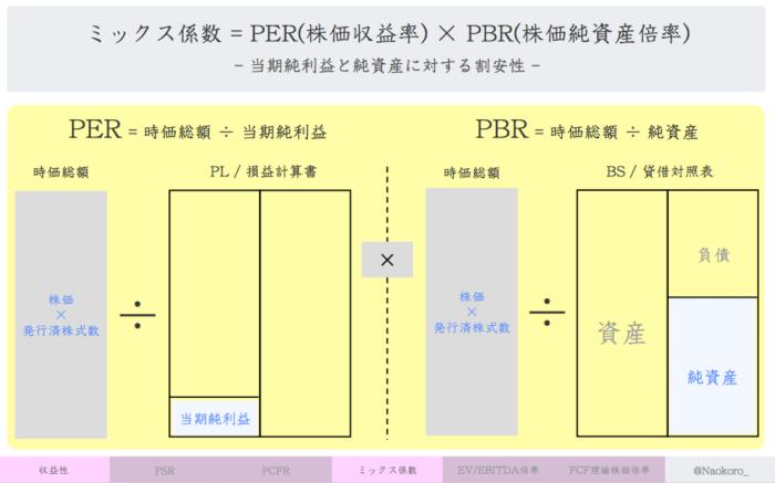 【財務指標】ミックス係数(PER×PBR)の定義