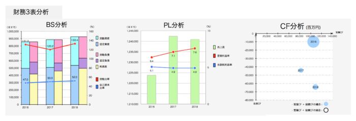 明治HD:財務3表分析