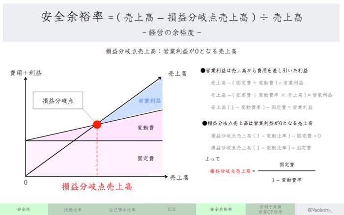 【財務指標】損益分岐点売上高の定義
