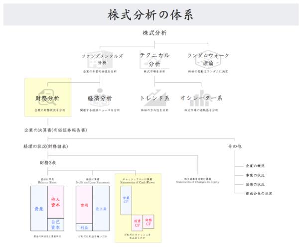 株式分析の体系図 キャッシュフロー計算書のポジション
