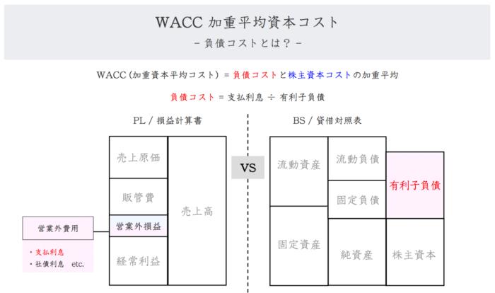WACC:負債コストとは?