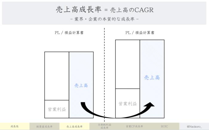 【財務指標】売上高成長率の定義